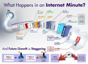 Internet Minute Infographic